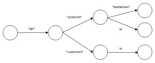 graph complex